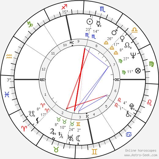 Tony Mendez birth chart, biography, wikipedia 2019, 2020