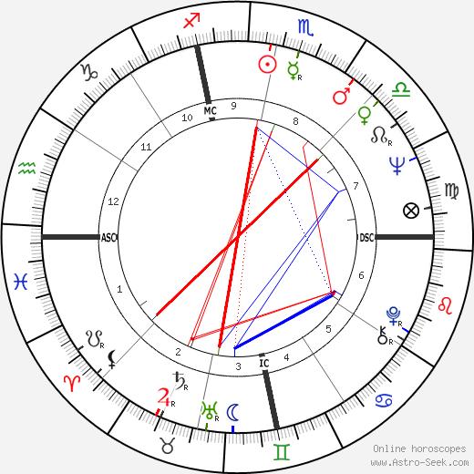 Tony Mendez astro natal birth chart, Tony Mendez horoscope, astrology