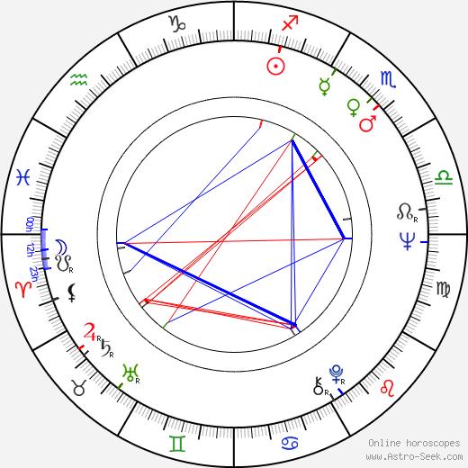 Andy Rabinovich birth chart, Andy Rabinovich astro natal horoscope, astrology