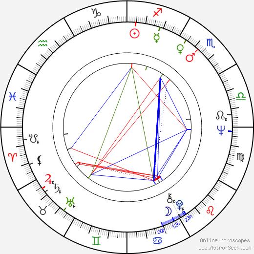 Anna Prucnal день рождения гороскоп, Anna Prucnal Натальная карта онлайн