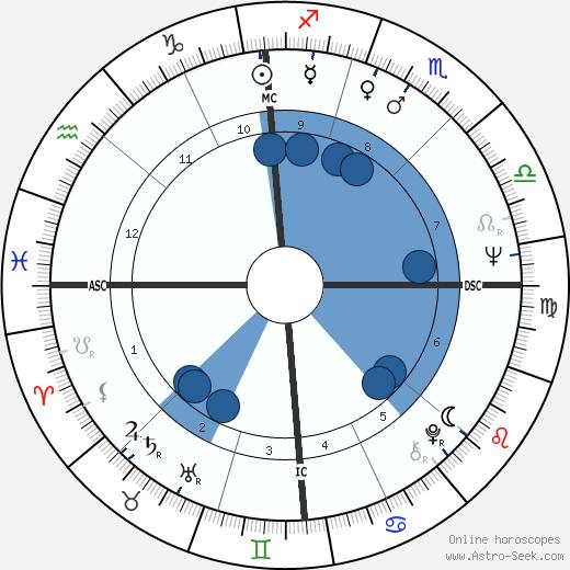 Antonio Baldassarre wikipedia, horoscope, astrology, instagram