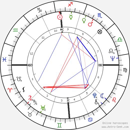 Antonio Baldassarre tema natale, oroscopo, Antonio Baldassarre oroscopi gratuiti, astrologia