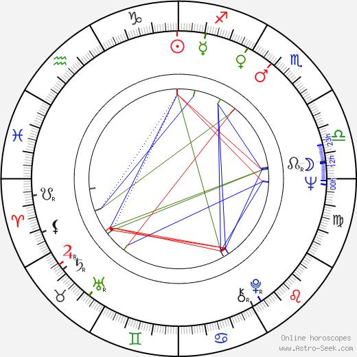 Boris Lindqvist день рождения гороскоп, Boris Lindqvist Натальная карта онлайн