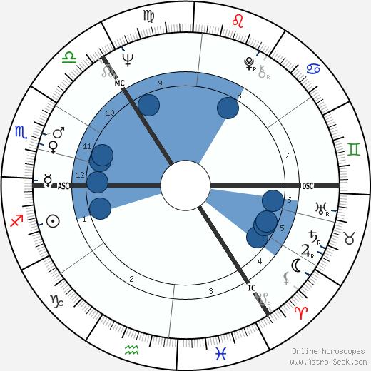 Christian Braad Thomsen wikipedia, horoscope, astrology, instagram