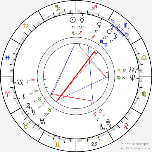 Cristina Deleanu birth chart, biography, wikipedia 2019, 2020