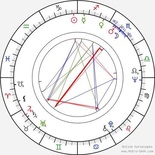 Cristina Deleanu astro natal birth chart, Cristina Deleanu horoscope, astrology