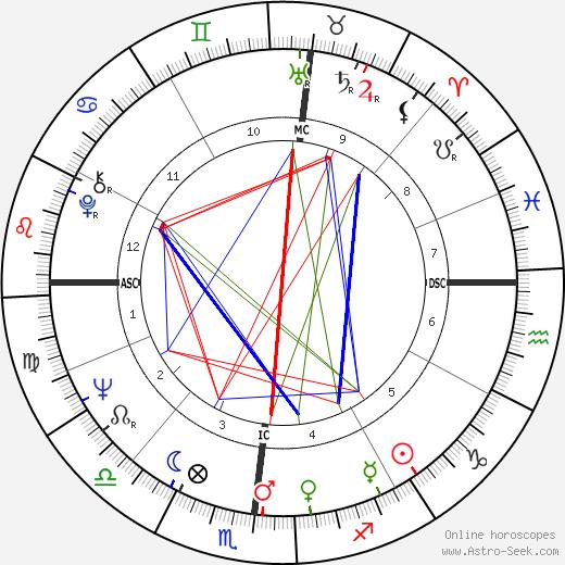 David Nyhan день рождения гороскоп, David Nyhan Натальная карта онлайн