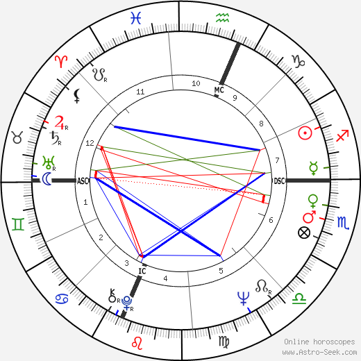 Дайон Уорвик Dionne Warwick день рождения гороскоп, Dionne Warwick Натальная карта онлайн