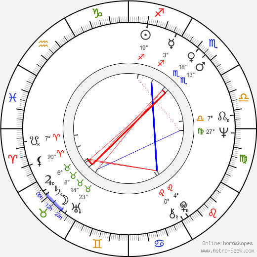 Donna Mills birth chart, biography, wikipedia 2019, 2020
