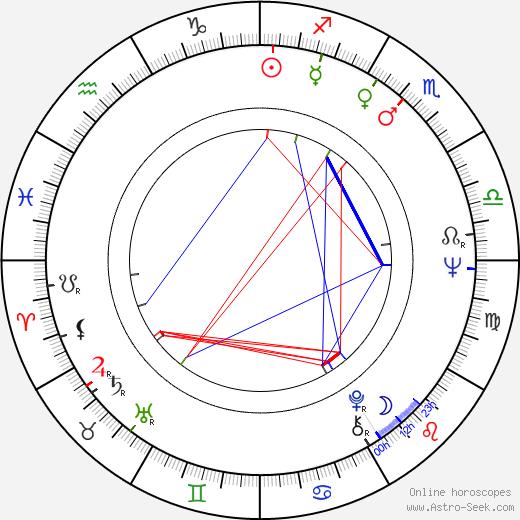 Eli Cohen birth chart, Eli Cohen astro natal horoscope, astrology