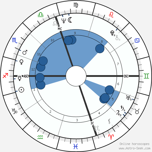 Frank Zappa wikipedia, horoscope, astrology, instagram