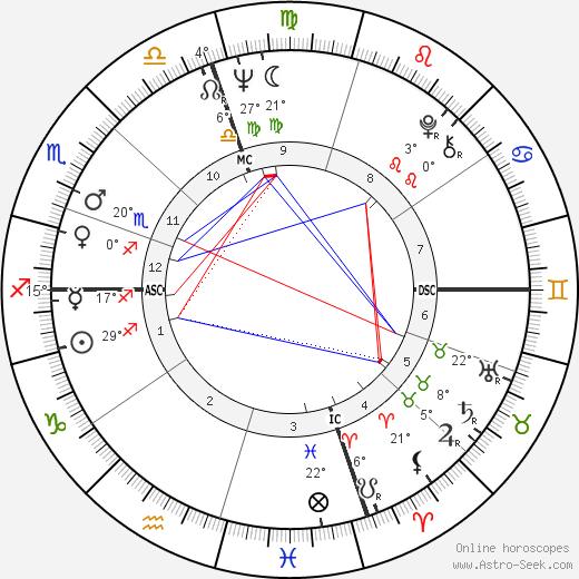 Frank Zappa birth chart, biography, wikipedia 2019, 2020