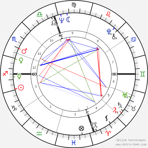 Frank Zappa astro natal birth chart, Frank Zappa horoscope, astrology