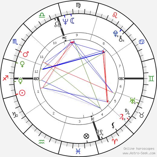 Frank Zappa birth chart, Frank Zappa astro natal horoscope, astrology