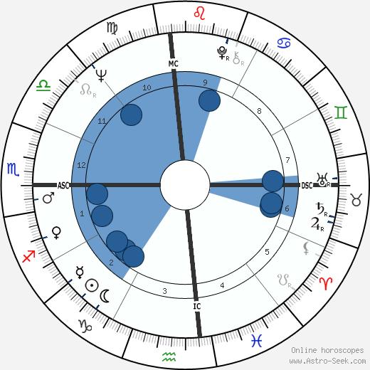 Fred Hansen wikipedia, horoscope, astrology, instagram