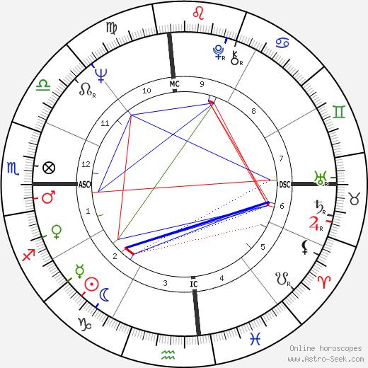 Фред Хансен Fred Hansen день рождения гороскоп, Fred Hansen Натальная карта онлайн