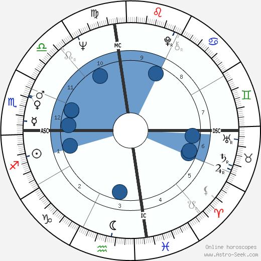 Gary Gilmore wikipedia, horoscope, astrology, instagram