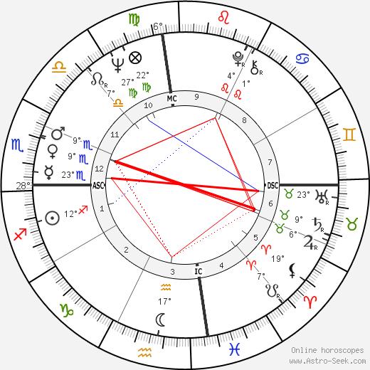 Gary Gilmore birth chart, biography, wikipedia 2020, 2021