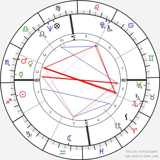 Gary Gilmore birth chart, Gary Gilmore astro natal horoscope, astrology