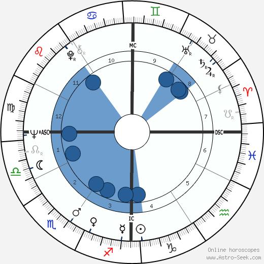 George Brejack wikipedia, horoscope, astrology, instagram