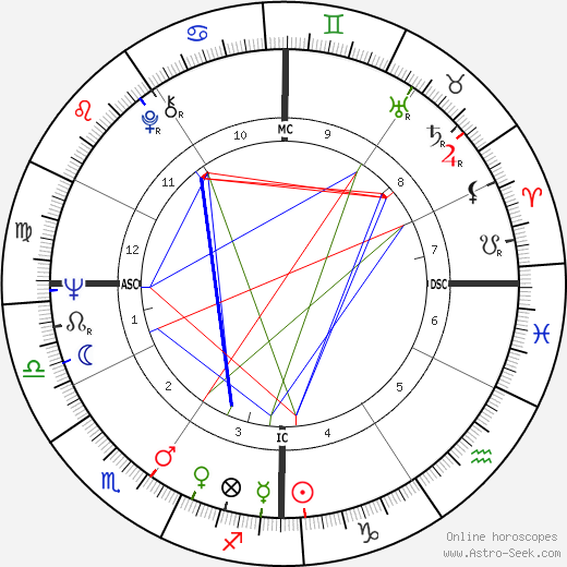 George Brejack astro natal birth chart, George Brejack horoscope, astrology