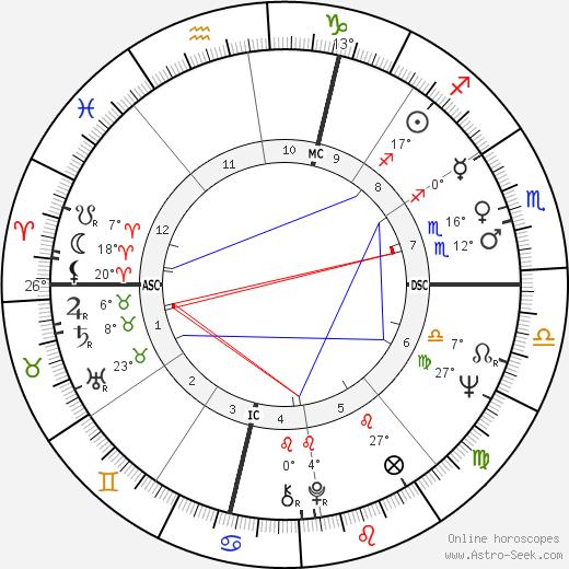 Gianni Cavina birth chart, biography, wikipedia 2020, 2021