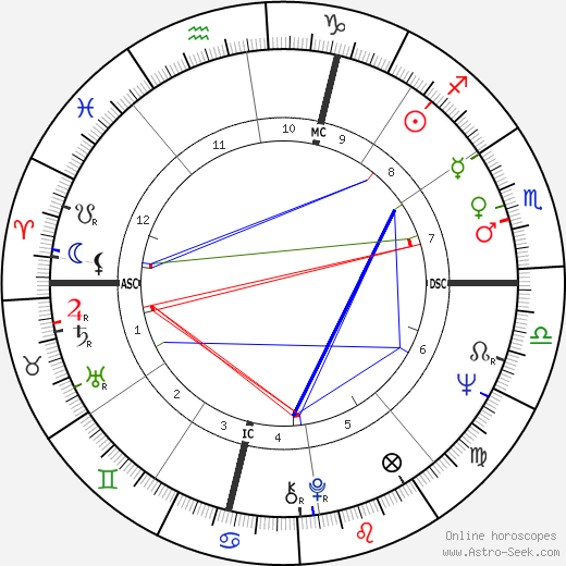 Gianni Cavina birth chart, Gianni Cavina astro natal horoscope, astrology