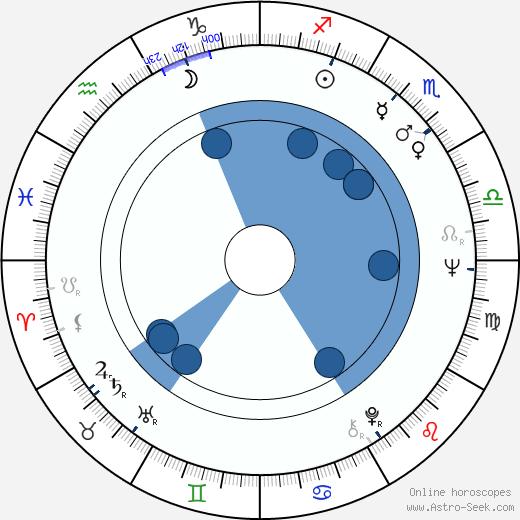 Gunter Schoss wikipedia, horoscope, astrology, instagram