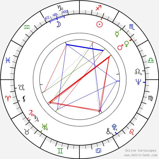 Gunter Schoss astro natal birth chart, Gunter Schoss horoscope, astrology