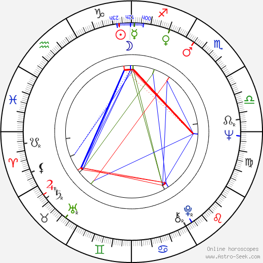 Hannelore Unterberg birth chart, Hannelore Unterberg astro natal horoscope, astrology