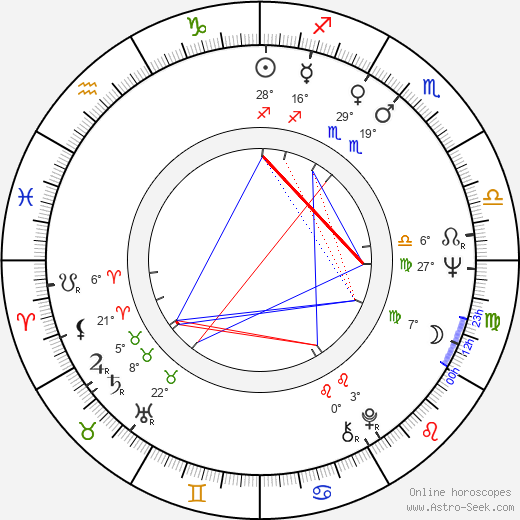 Ignacy Lewandowski birth chart, biography, wikipedia 2020, 2021