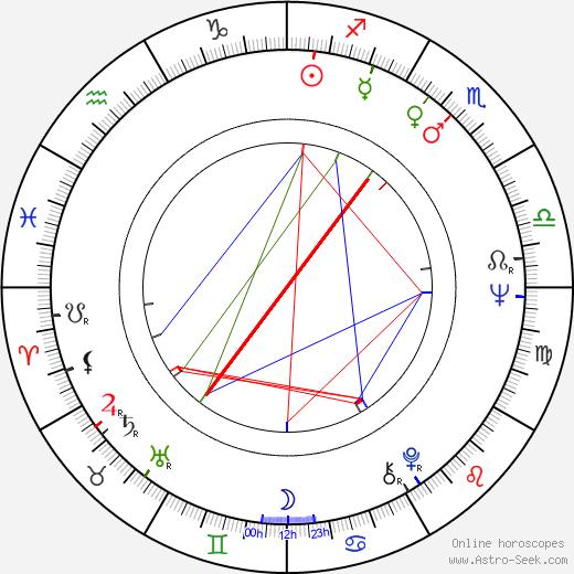 Irena Dudzińska birth chart, Irena Dudzińska astro natal horoscope, astrology