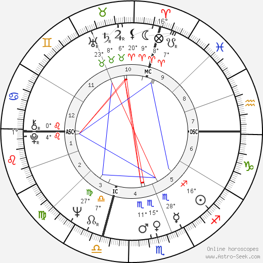 Isabella Biagini birth chart, biography, wikipedia 2019, 2020