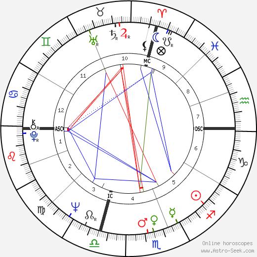 Isabella Biagini день рождения гороскоп, Isabella Biagini Натальная карта онлайн