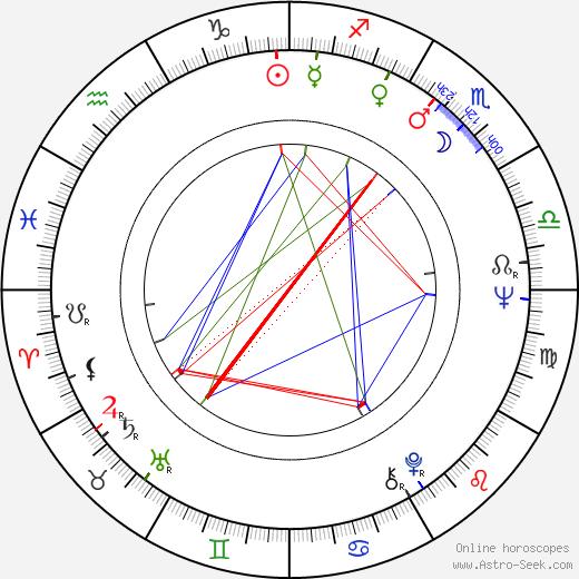 Isao Natsuyagi birth chart, Isao Natsuyagi astro natal horoscope, astrology