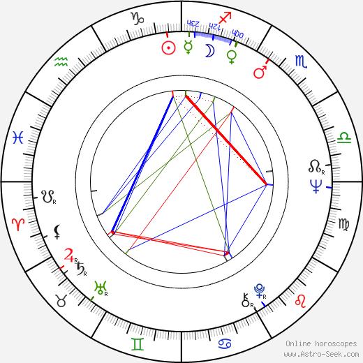 Jiří Macháně astro natal birth chart, Jiří Macháně horoscope, astrology