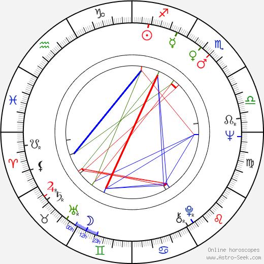 Jutta Wachowiak astro natal birth chart, Jutta Wachowiak horoscope, astrology