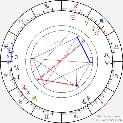 Kumar Shahani tema natale, oroscopo, Kumar Shahani oroscopi gratuiti, astrologia