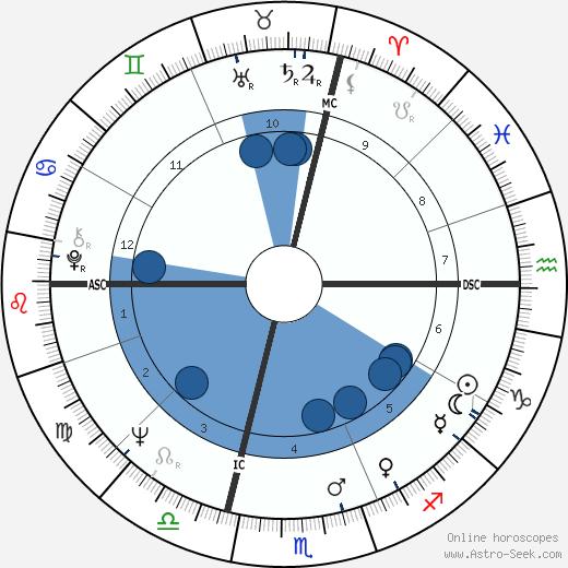 Loredana Furno wikipedia, horoscope, astrology, instagram