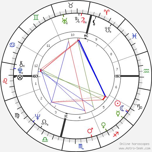 Loredana Furno tema natale, oroscopo, Loredana Furno oroscopi gratuiti, astrologia