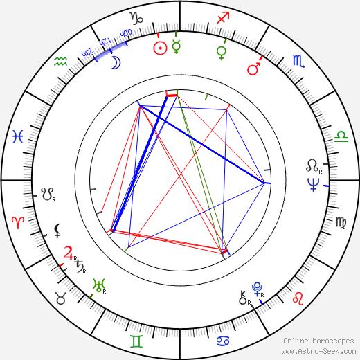 Martti Kakko astro natal birth chart, Martti Kakko horoscope, astrology