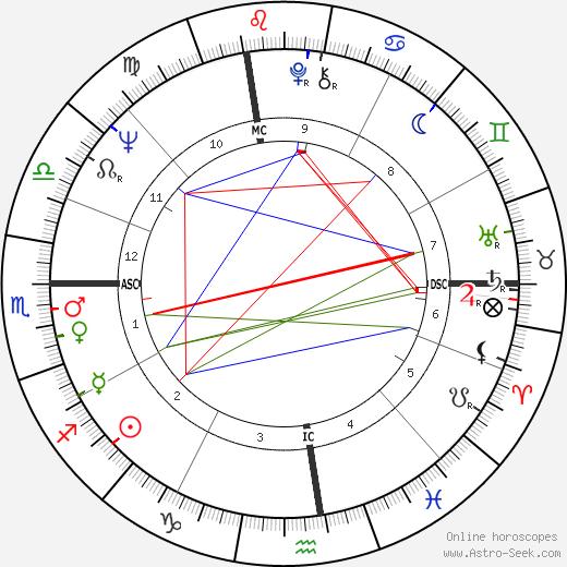 Nick Buoniconti tema natale, oroscopo, Nick Buoniconti oroscopi gratuiti, astrologia