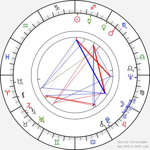 Phil Ochs birth chart, Phil Ochs astro natal horoscope, astrology