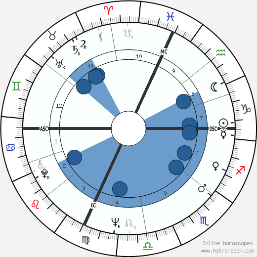 Philippe Cousteau wikipedia, horoscope, astrology, instagram