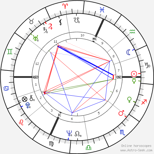 Philippe Cousteau birth chart, Philippe Cousteau astro natal horoscope, astrology