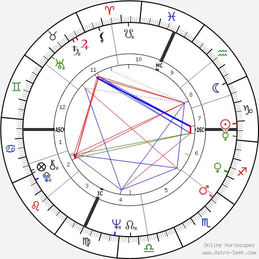 Philippe Cousteau tema natale, oroscopo, Philippe Cousteau oroscopi gratuiti, astrologia