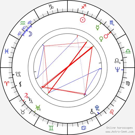 Richard Robbins astro natal birth chart, Richard Robbins horoscope, astrology