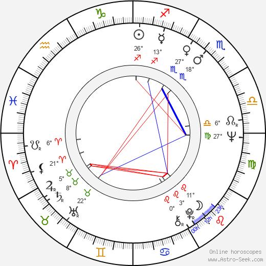 Roman Gromadsky birth chart, biography, wikipedia 2020, 2021