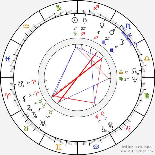 Sharon Farrell birth chart, biography, wikipedia 2019, 2020