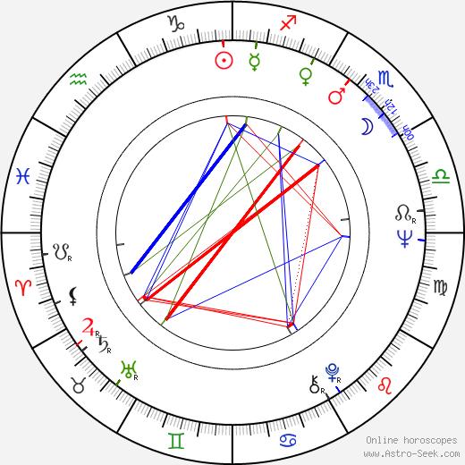Sharon Farrell astro natal birth chart, Sharon Farrell horoscope, astrology